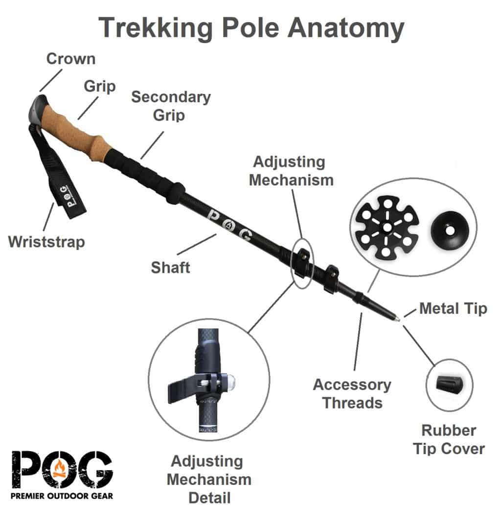 Carbon Trekking Poles and Carbon Hiking Poles Anatomy